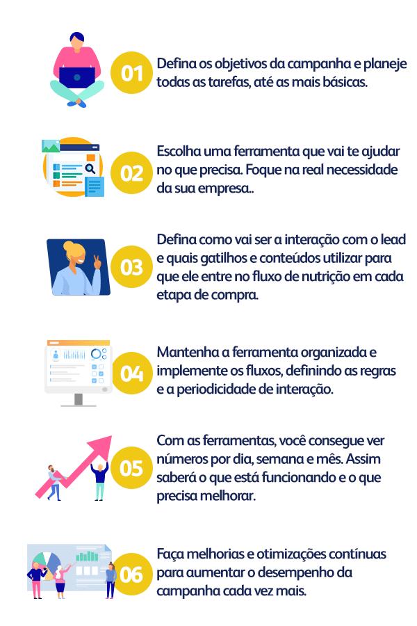 Infográficos com dicas para se ter uma automação de marketing de sucesso