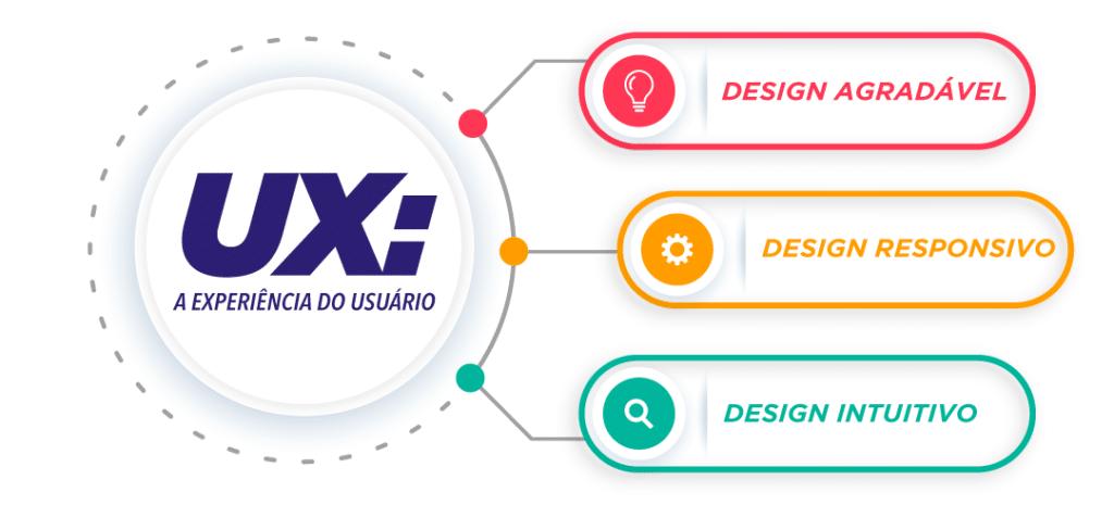 ux: experiência do usuário