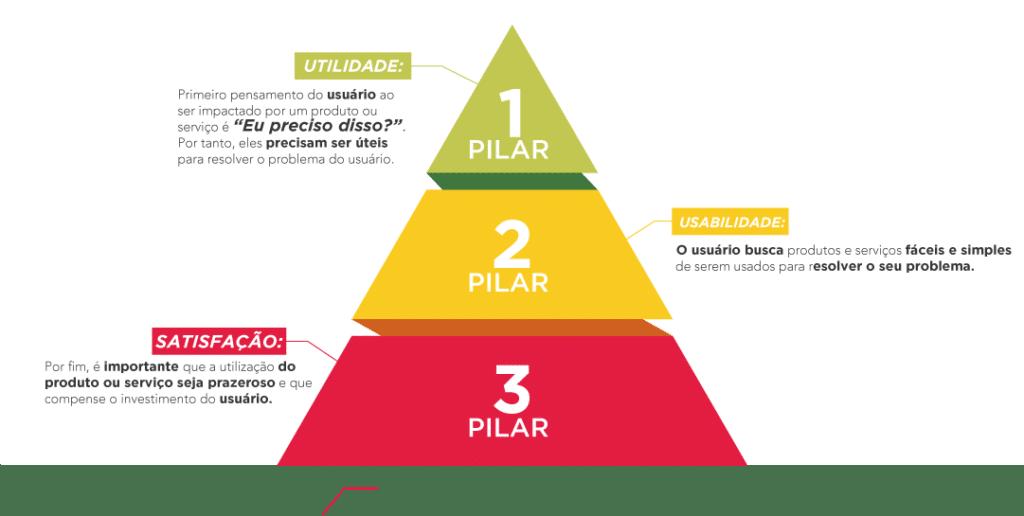 Pirâmide 3 pilares do UX