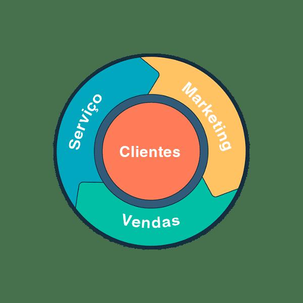 Sistema Flywheel de Marketing